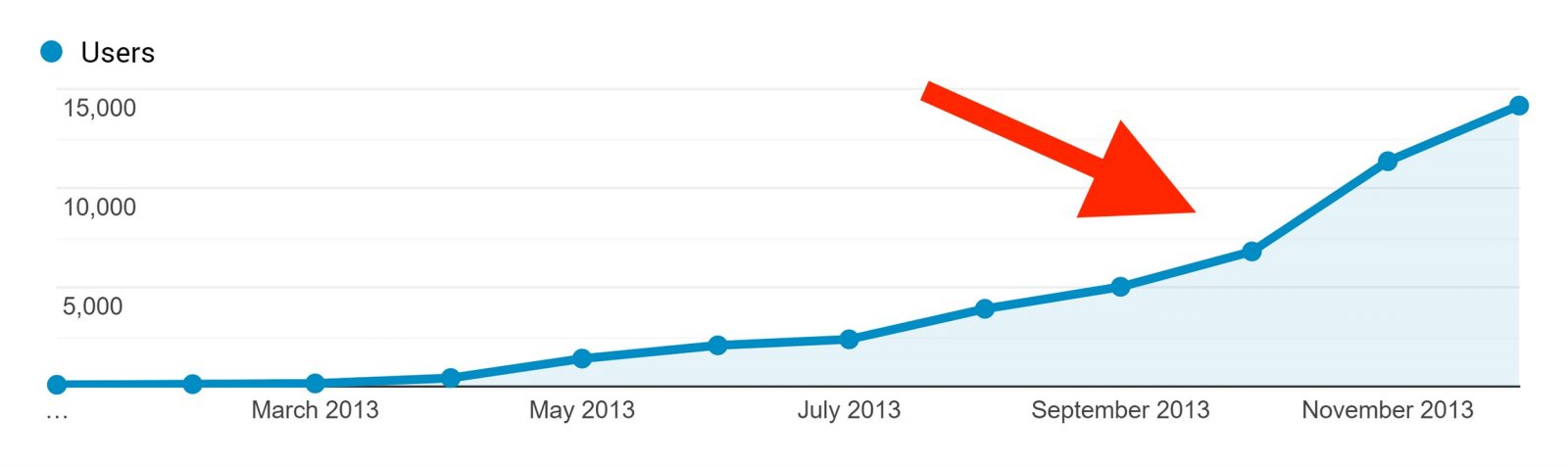 نمودار پیشرفت بازدید سایت در طی زمان