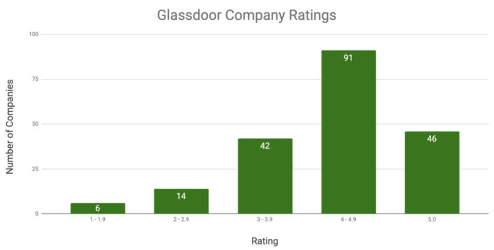 نمودار نمره بررسی Glassdoor و رتبه سایت ها در گوگل