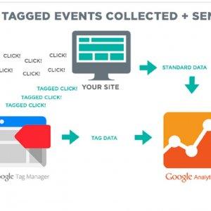 مدیریت رویداد در گوگل تگ منیحر